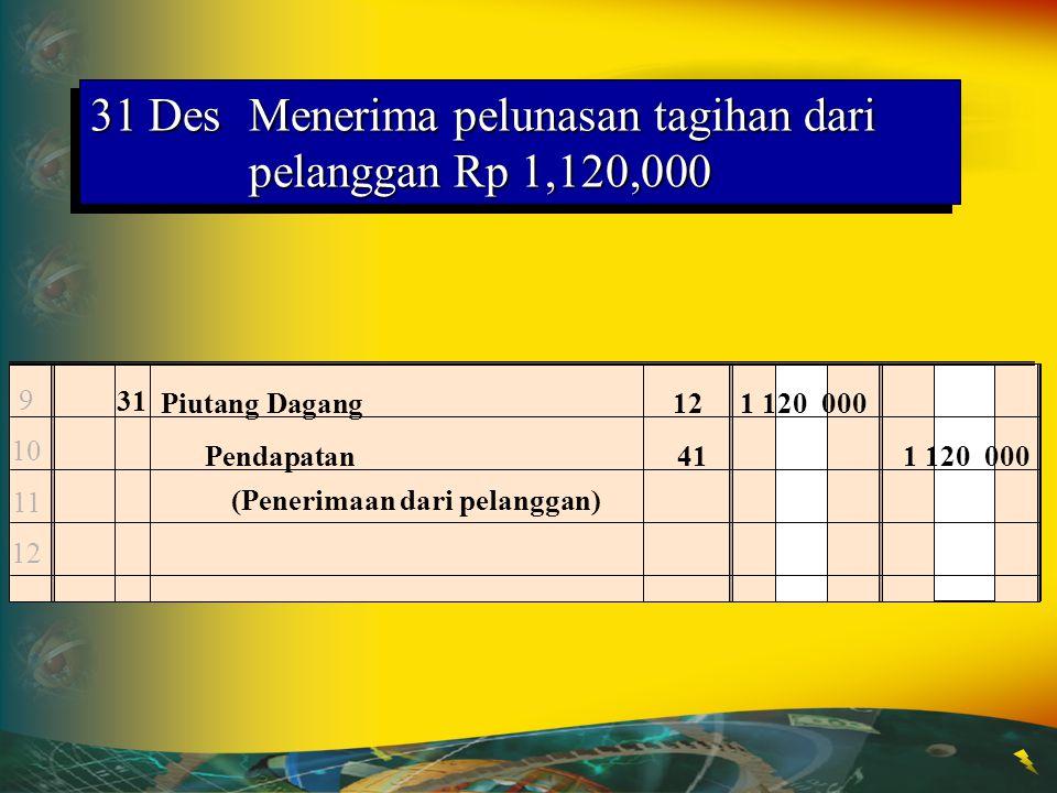 31 Des Menerima pelunasan tagihan dari pelanggan Rp 1,120,000