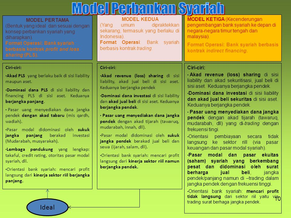 Model Perbankan Syariah