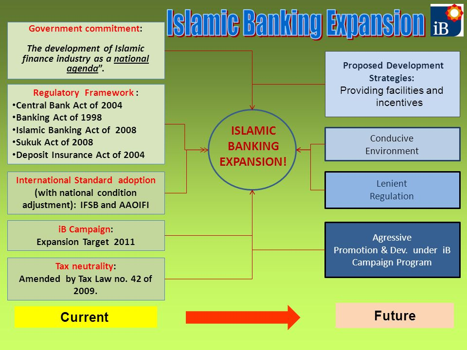 Islamic Banking Expansion