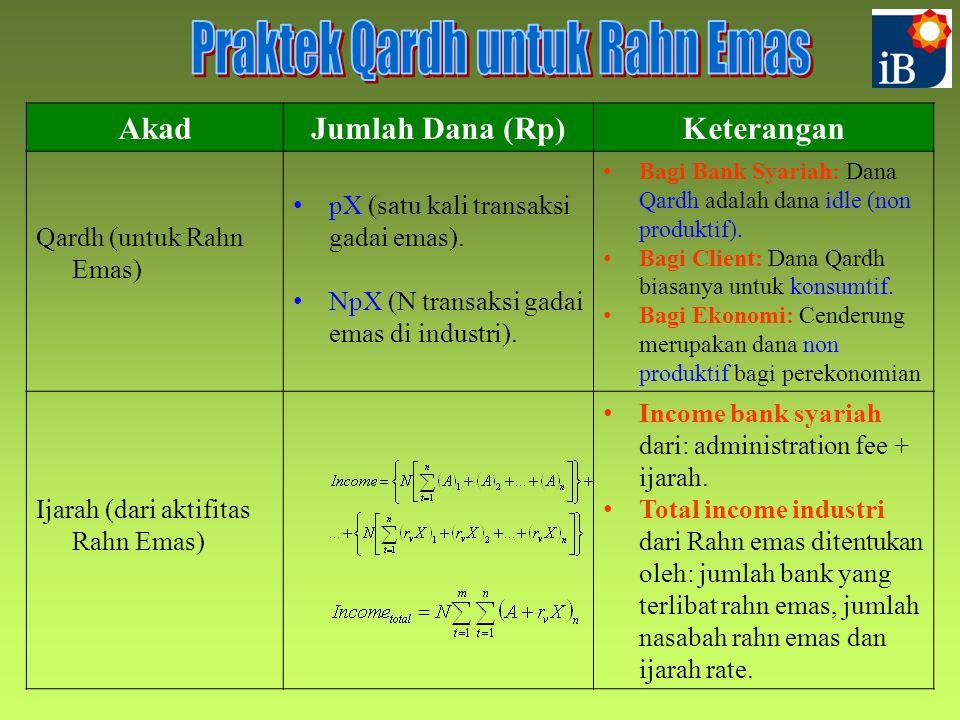 Praktek Qardh untuk Rahn Emas