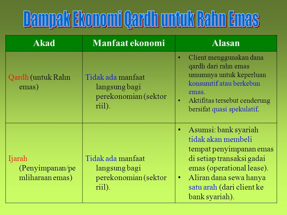 Dampak Ekonomi Qardh untuk Rahn Emas