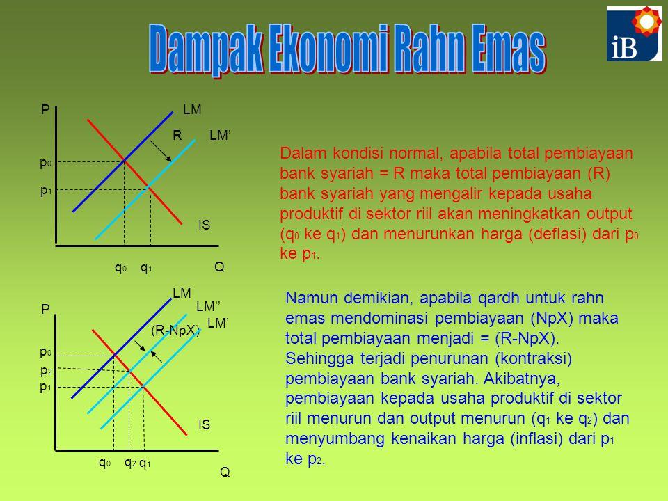 Dampak Ekonomi Rahn Emas