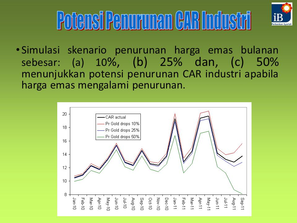 Potensi Penurunan CAR Industri