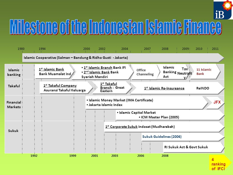 Milestone of the Indonesian Islamic Finance