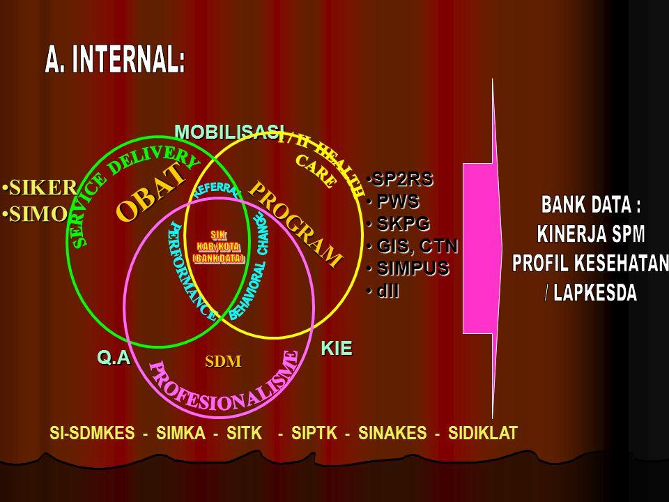 SIK KAB/KOTA (BANK DATA)