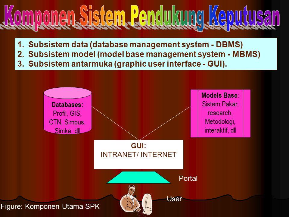 Komponen Sistem Pendukung Keputusan