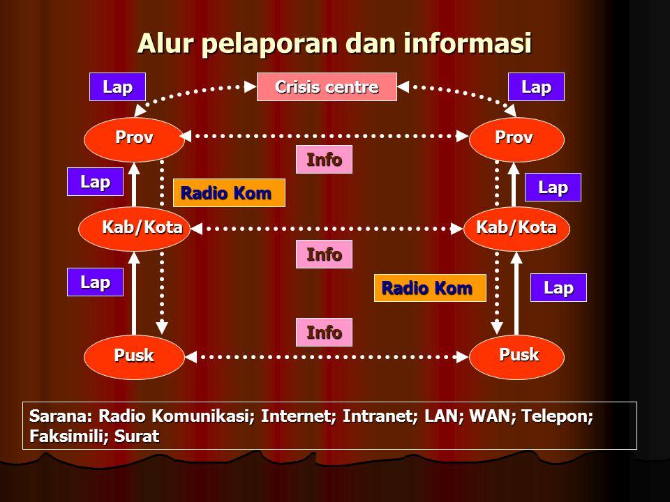 Alur pelaporan dan informasi