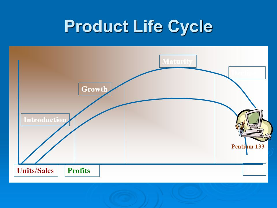 Product Life Cycle Introduction Growth Maturity Decline Units/Sales