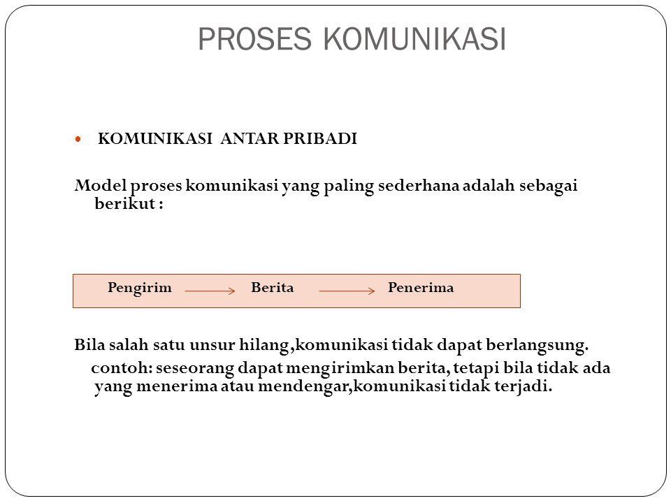 PROSES KOMUNIKASI KOMUNIKASI ANTAR PRIBADI. Model proses komunikasi yang paling sederhana adalah sebagai berikut :