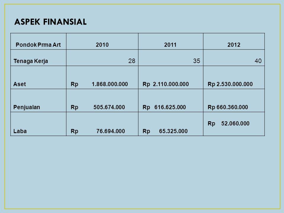 ASPEK FINANSIAL 28 35 40 Pondok Prma Art 2010 2011 2012 Tenaga Kerja