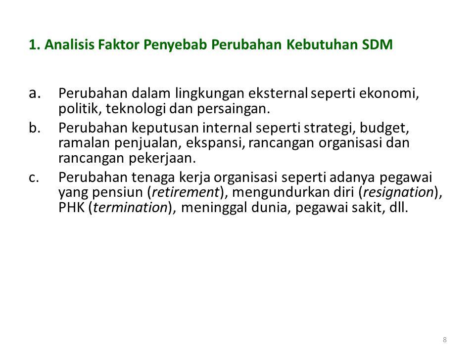 1. Analisis Faktor Penyebab Perubahan Kebutuhan SDM