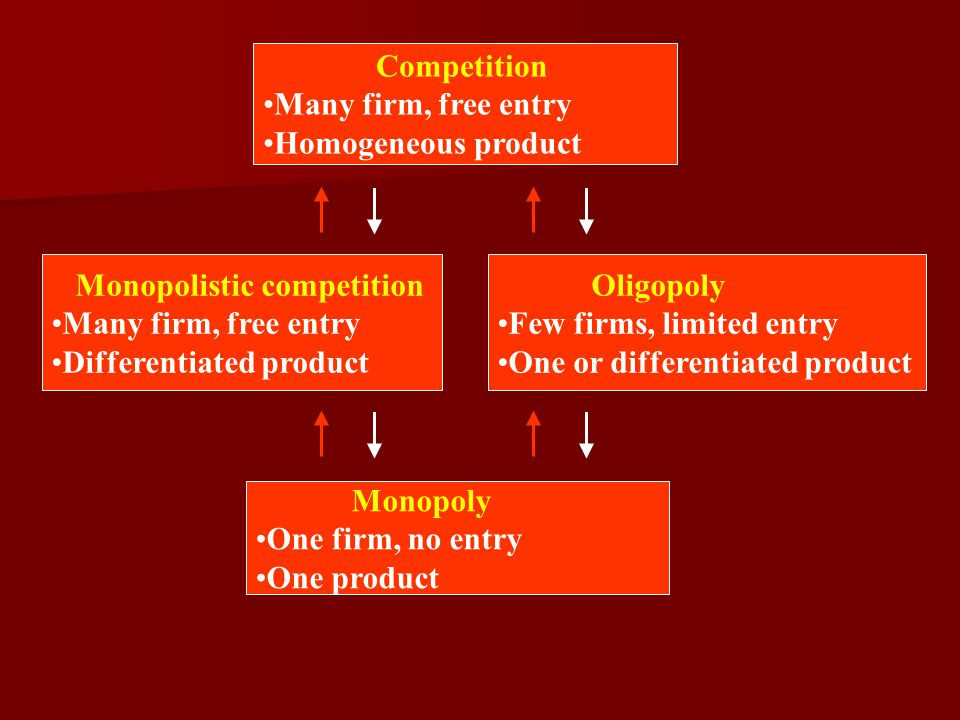 Competition Many firm, free entry. Homogeneous product. Monopolistic competition. Many firm, free entry.