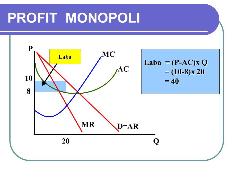 PROFIT MONOPOLI P MC Laba = (P-AC)x Q = (10-8)x 20 = 40 AC 10 8 MR