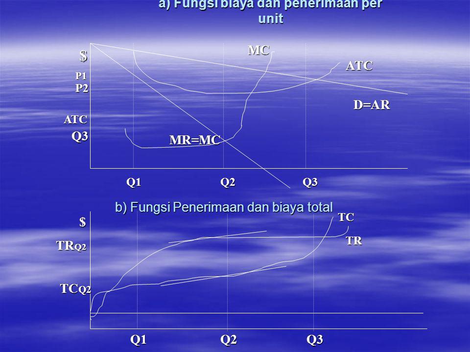 a) Fungsi biaya dan penerimaan per unit