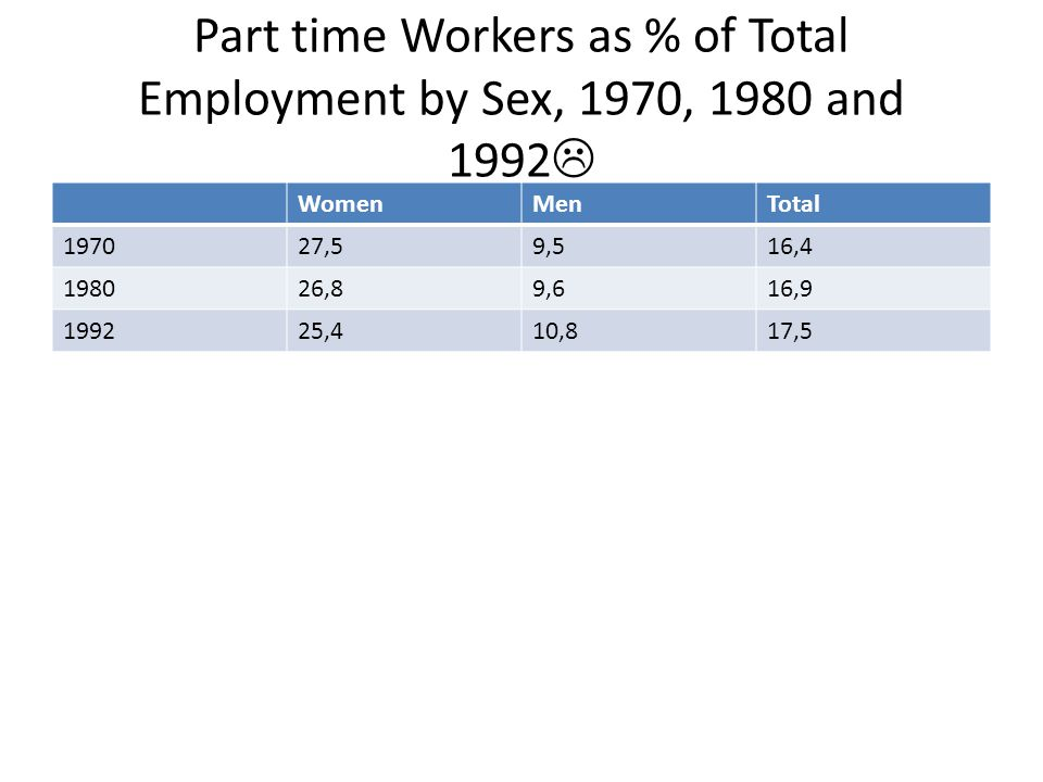 Part time Workers as % of Total Employment by Sex, 1970, 1980 and 1992