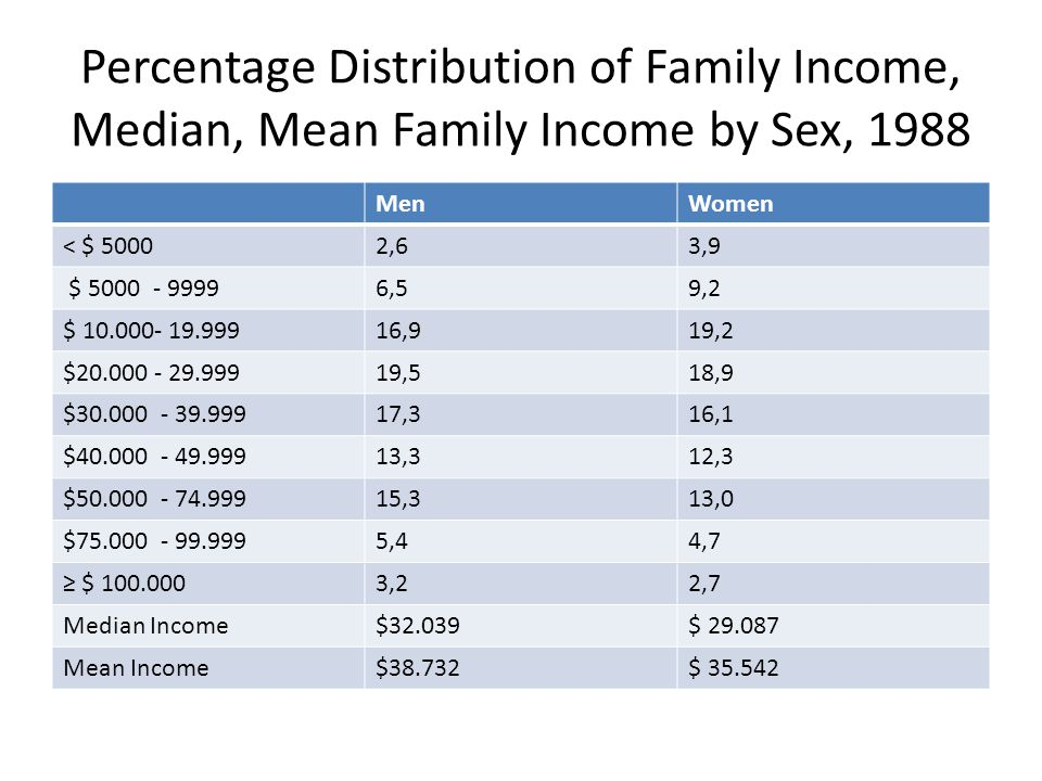 Percentage Distribution of Family Income, Median, Mean Family Income by Sex, 1988