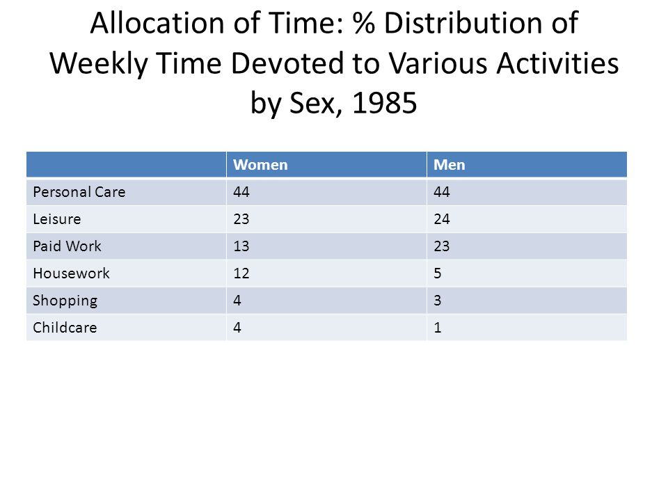 Allocation of Time: % Distribution of Weekly Time Devoted to Various Activities by Sex, 1985