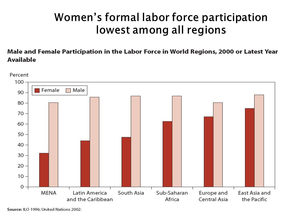 Women's formal labor force participation lowest among all regions