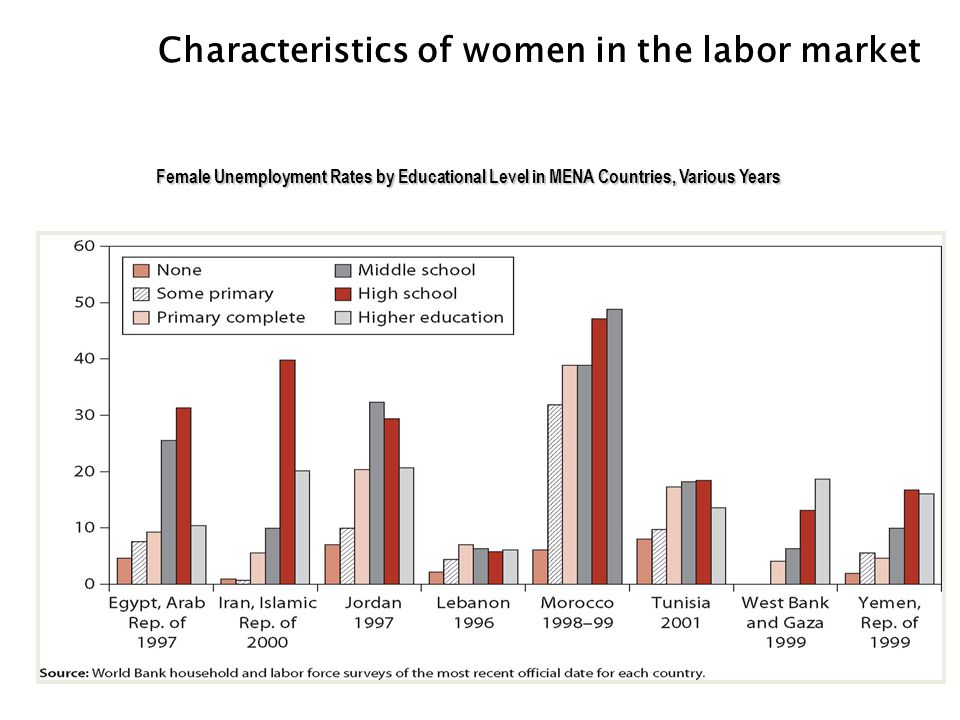 Characteristics of women in the labor market