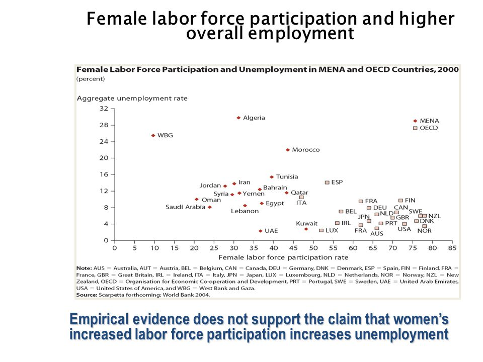 Female labor force participation and higher overall employment