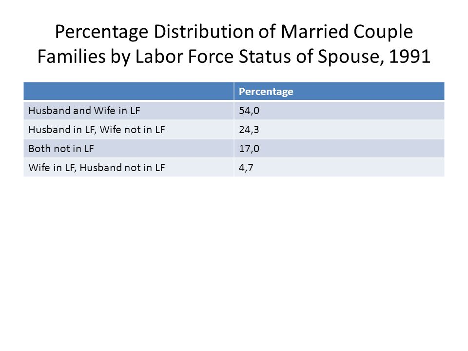 Percentage Distribution of Married Couple Families by Labor Force Status of Spouse, 1991