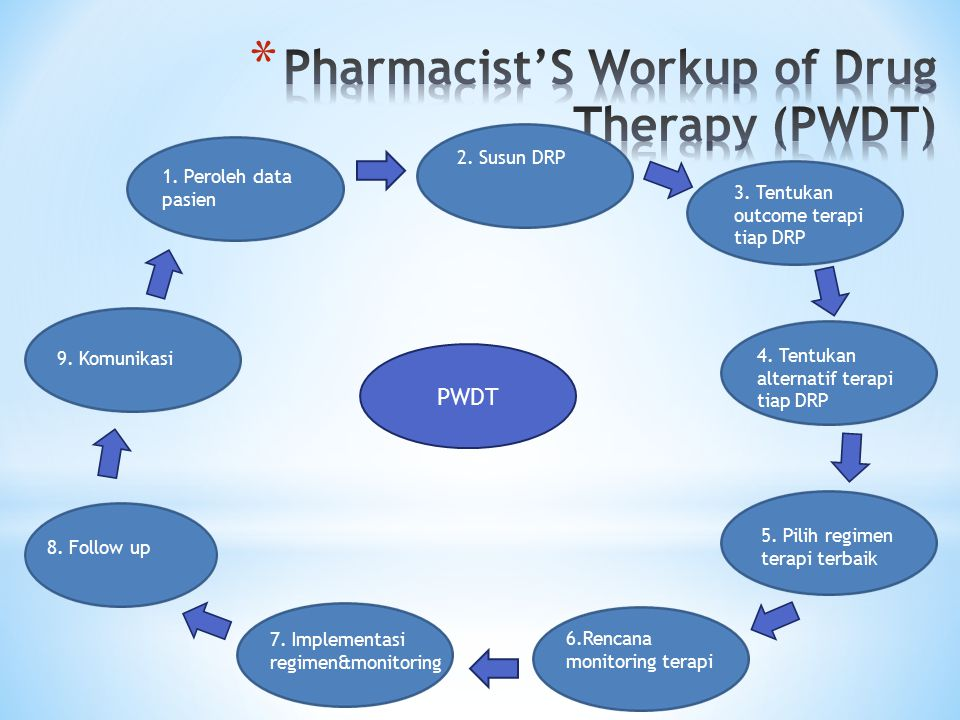 Pharmacist'S Workup of Drug Therapy (PWDT)