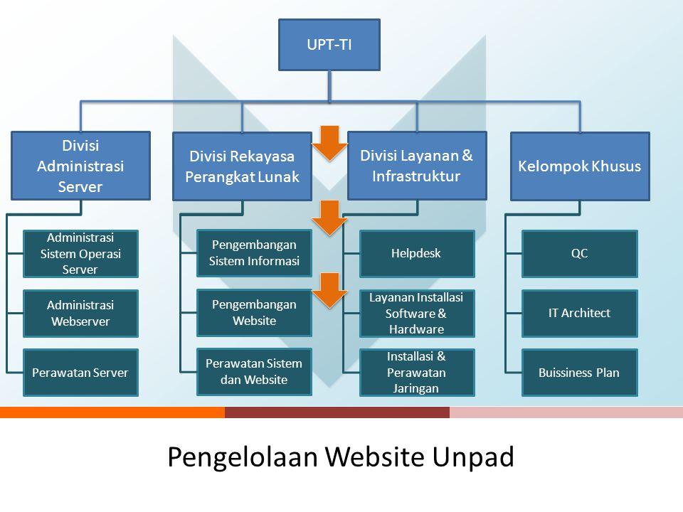 Pengelolaan Website Unpad