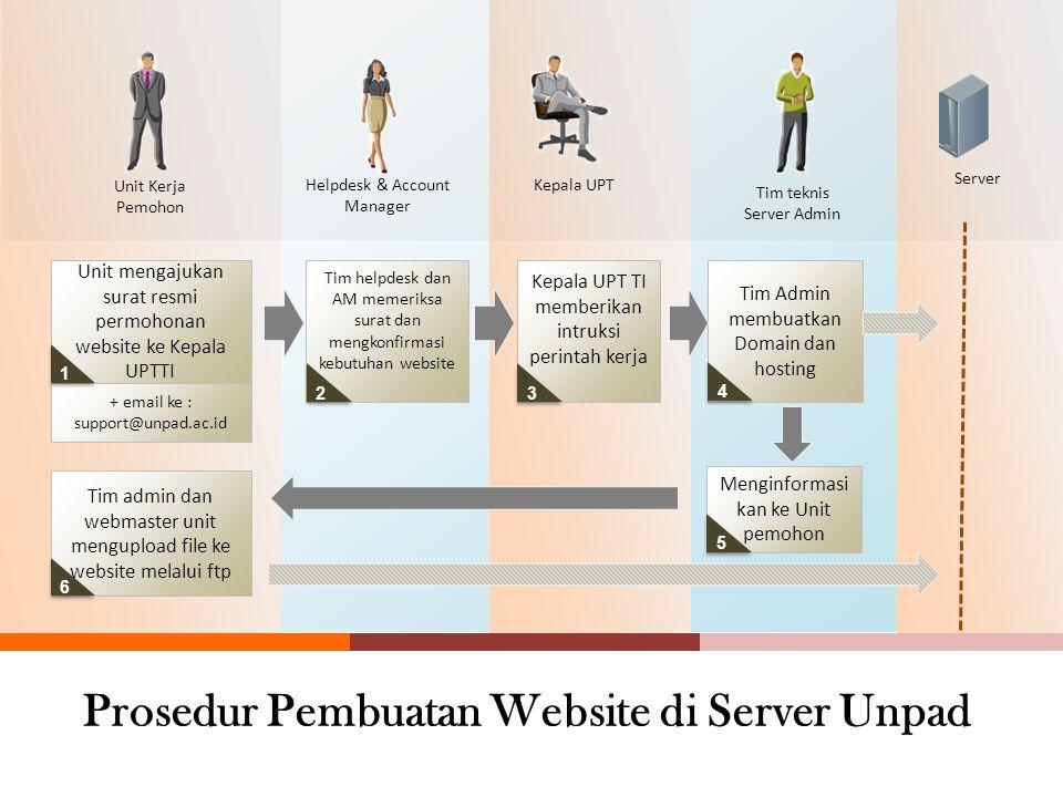 Prosedur Pembuatan Website di Server Unpad