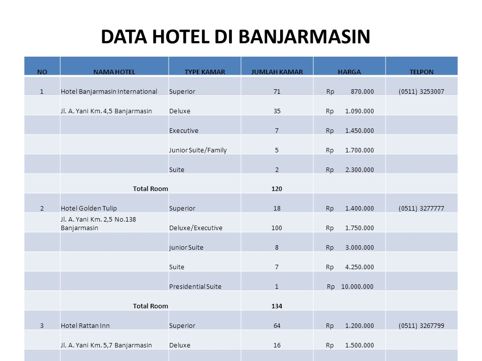 DATA HOTEL DI BANJARMASIN