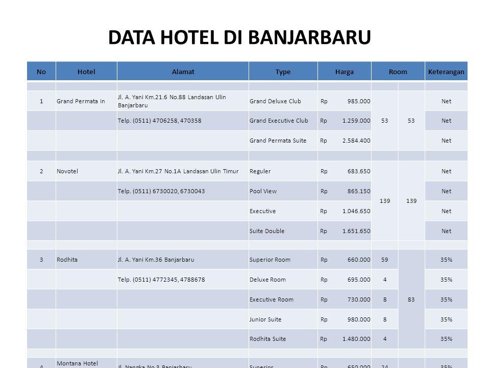 DATA HOTEL DI BANJARBARU