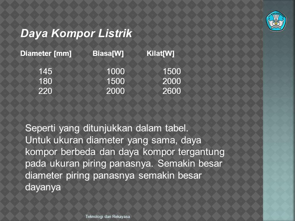 Daya Kompor Listrik Seperti yang ditunjukkan dalam tabel.