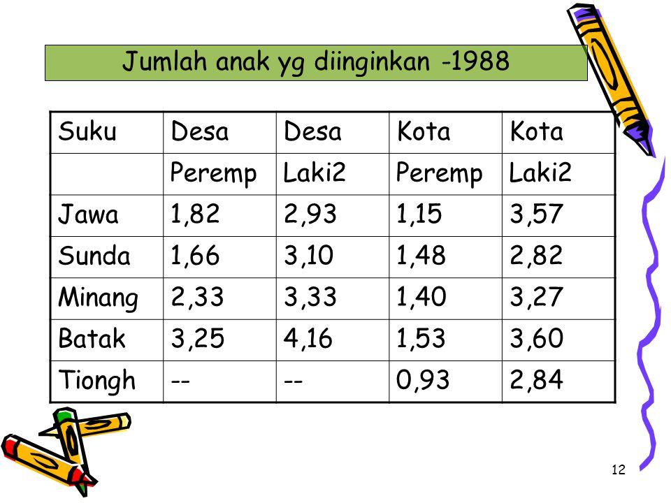 Jumlah anak yg diinginkan -1988
