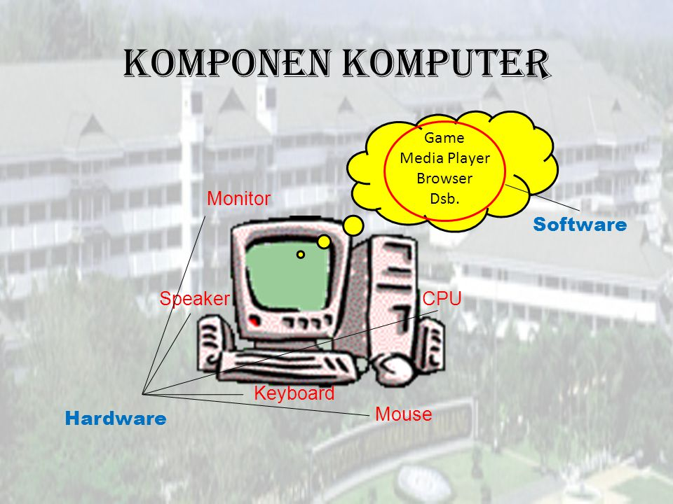 Komponen Komputer Monitor Software Speaker CPU Keyboard Mouse Hardware