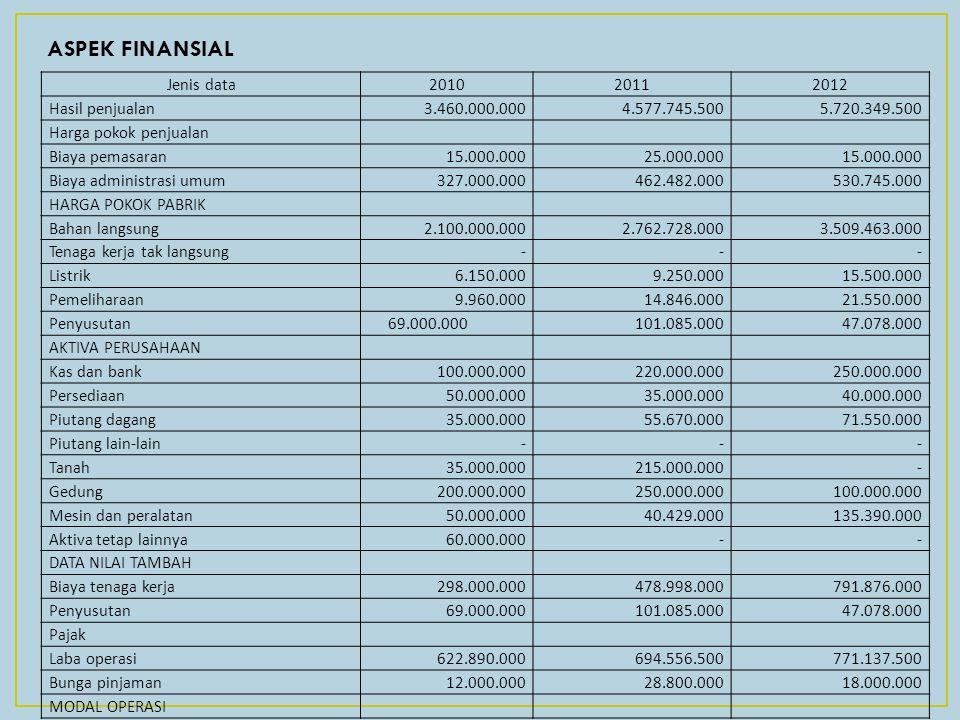 ASPEK FINANSIAL Jenis data 2010 2011 2012 Hasil penjualan