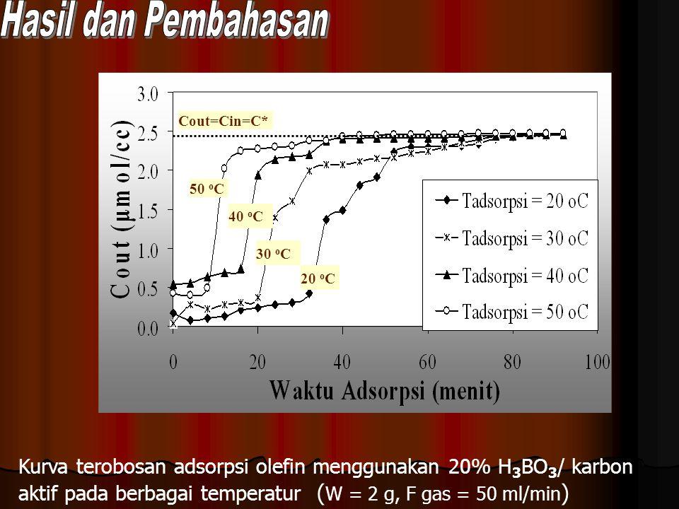 Hasil dan Pembahasan Kurva terobosan adsorpsi olefin menggunakan 20% H3BO3/ karbon aktif pada berbagai temperatur (W = 2 g, F gas = 50 ml/min)