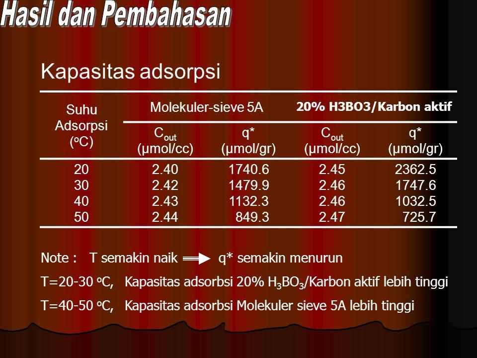 Kapasitas adsorpsi Hasil dan Pembahasan Suhu Adsorpsi (oC)