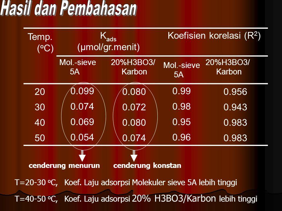Koefisien korelasi (R2)