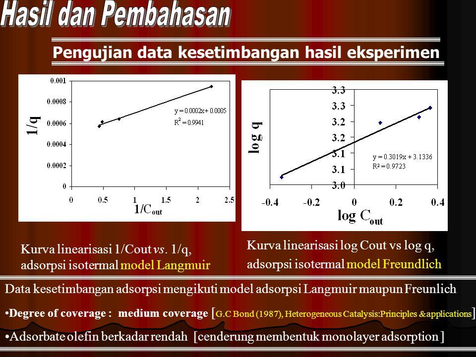 Hasil dan Pembahasan Pengujian data kesetimbangan hasil eksperimen