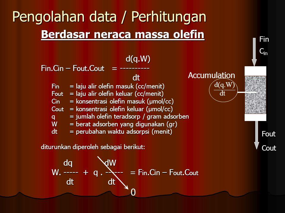 Pengolahan data / Perhitungan