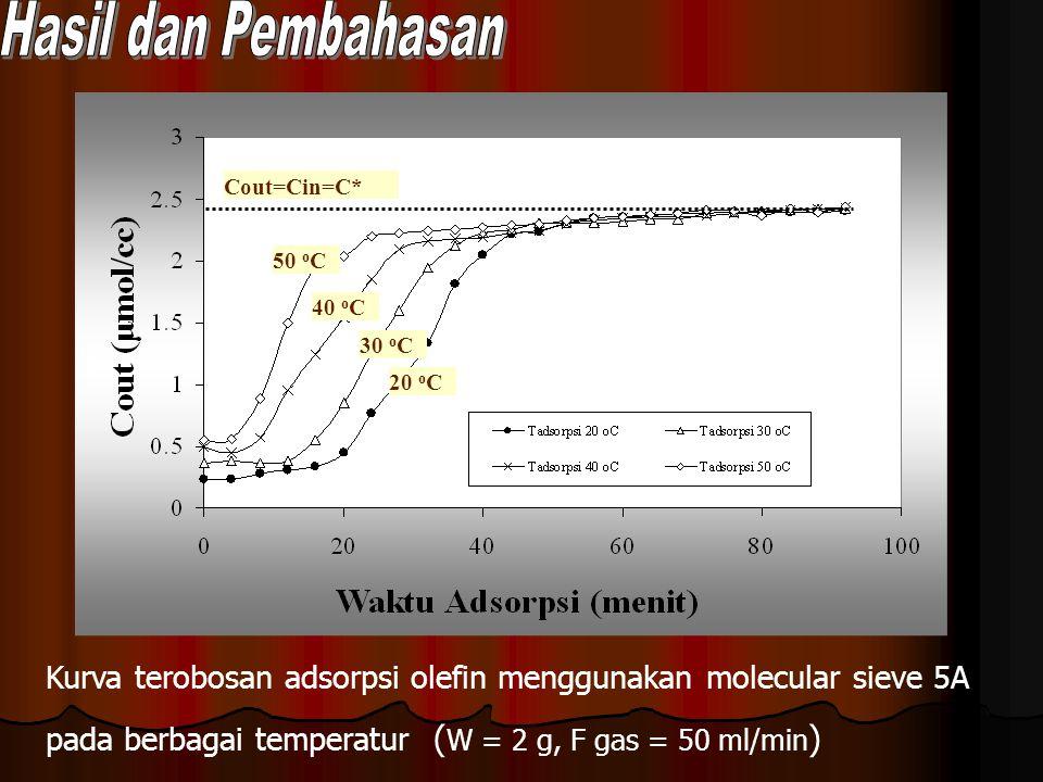 Hasil dan Pembahasan 50 oC. 40 oC. 30 oC. 20 oC. Cout=Cin=C* Kurva terobosan adsorpsi olefin menggunakan molecular sieve 5A.