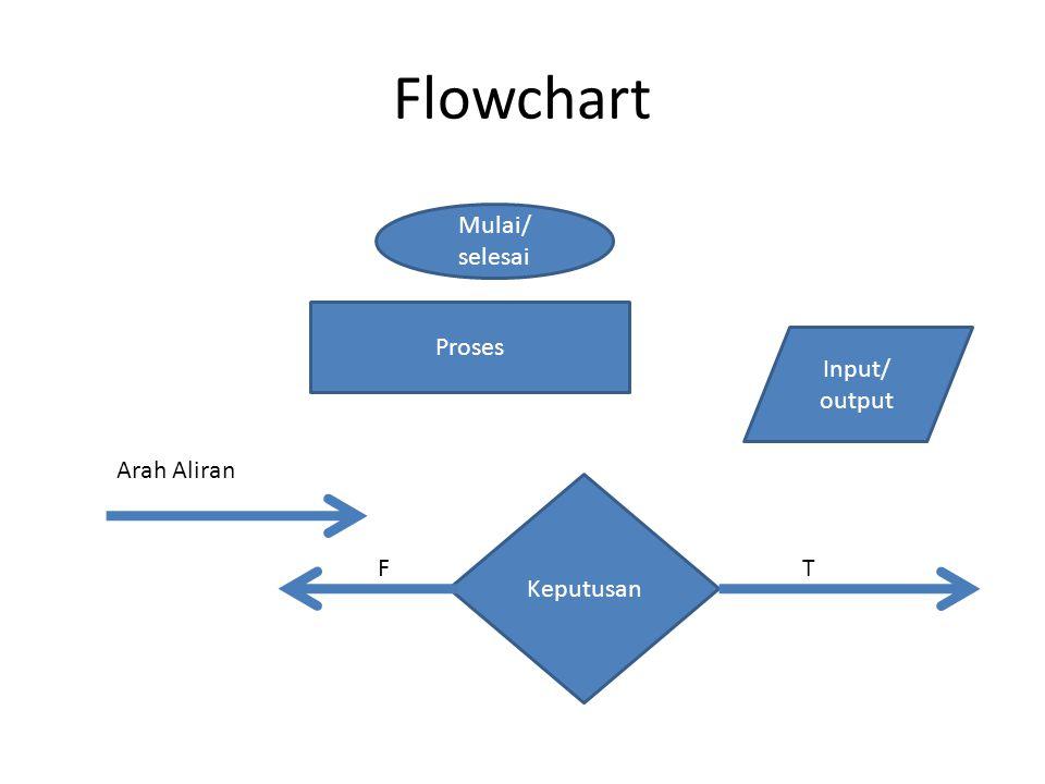 Flowchart Mulai/ selesai Proses Input/ output Arah Aliran Keputusan F