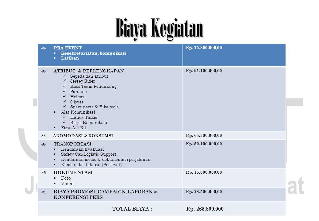 Biaya Kegiatan TOTAL BIAYA : Rp. 265.800.000 DOKUMENTASI Foto Video