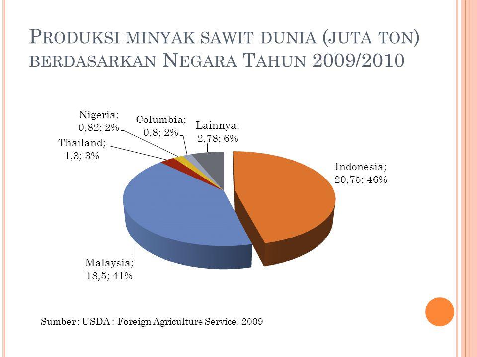 Produksi minyak sawit dunia (juta ton) berdasarkan Negara Tahun 2009/2010