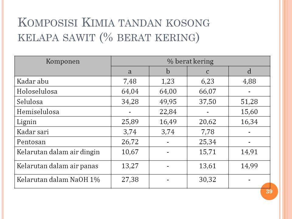 Komposisi Kimia tandan kosong kelapa sawit (% berat kering)