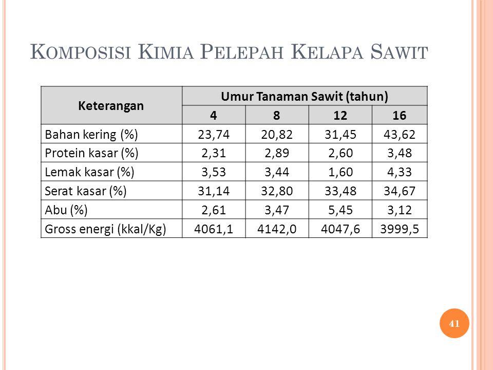 Komposisi Kimia Pelepah Kelapa Sawit