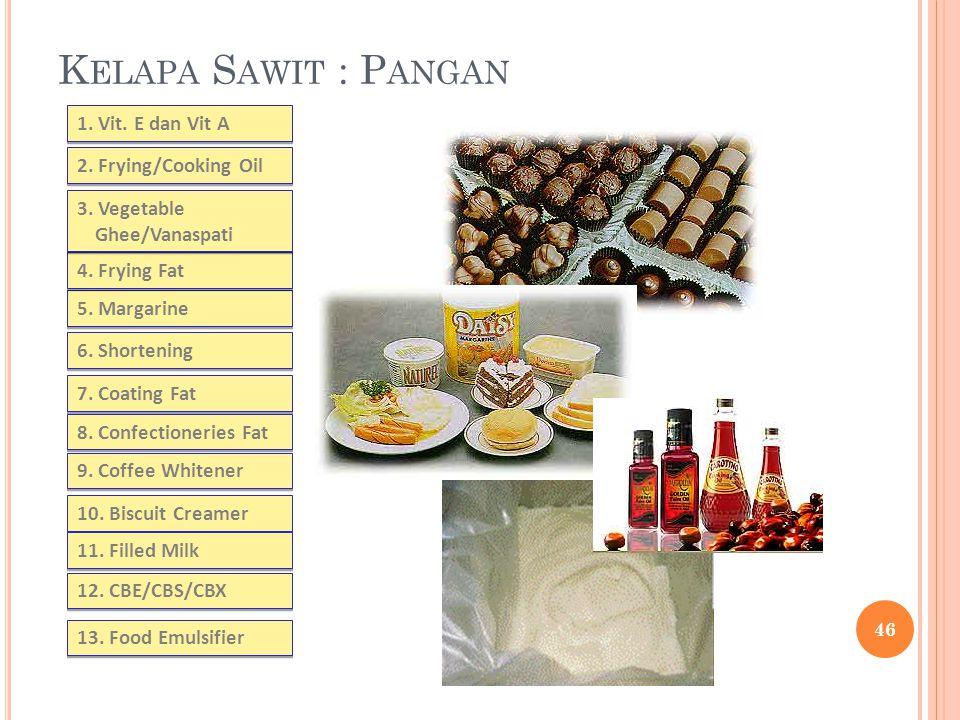 Kelapa Sawit : Pangan 1. Vit. E dan Vit A 2. Frying/Cooking Oil