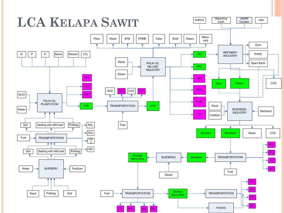 LCA Kelapa Sawit