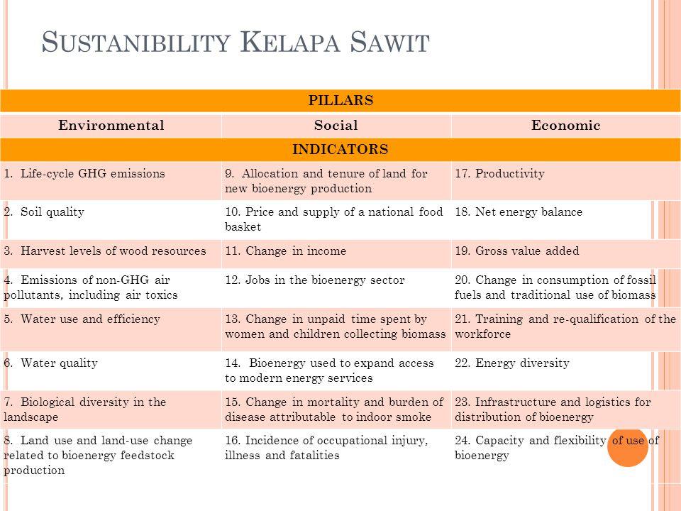 Sustanibility Kelapa Sawit