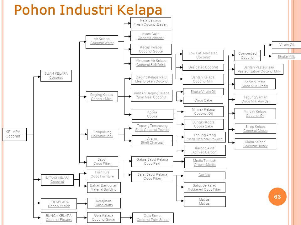 Pohon Industri Kelapa KELAPA Coconut BUAH KELAPA Air Kelapa