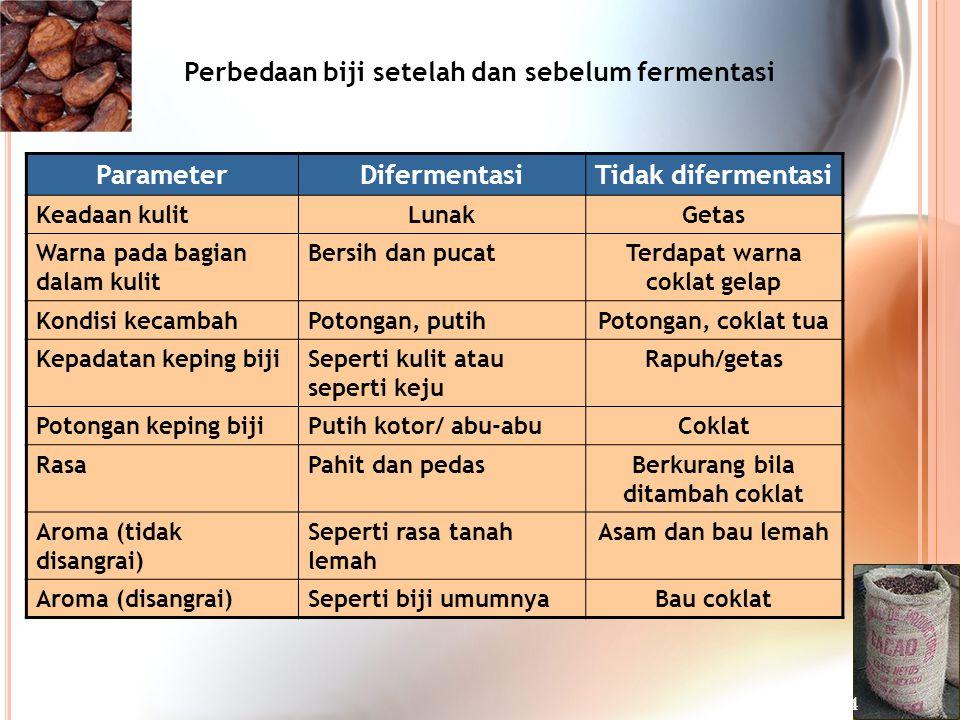 Perbedaan biji setelah dan sebelum fermentasi Parameter Difermentasi